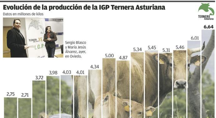 La marca Ternera Asturiana bate récord de producción y factura ya 30 millones